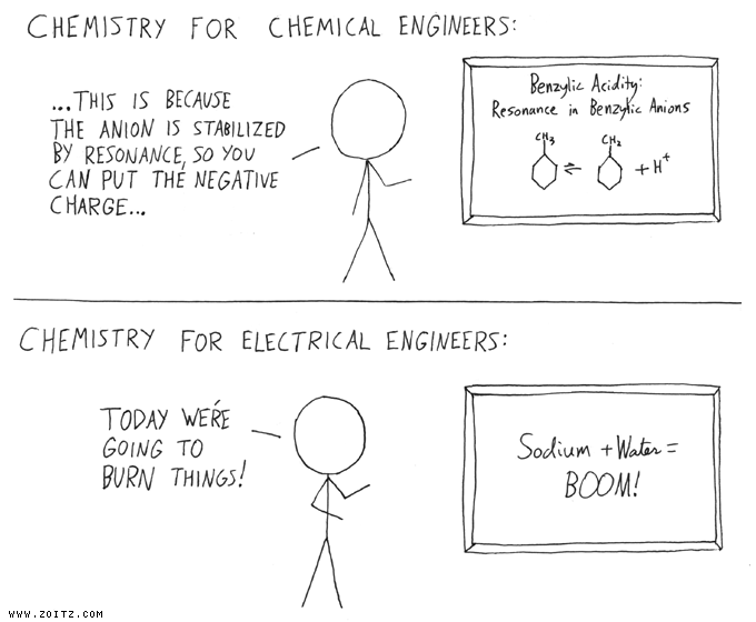 Off the wall chemistry chemistry cartoons